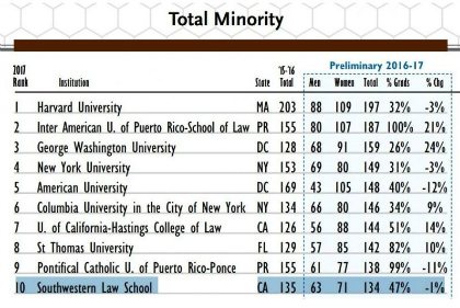 Image-Total-Minority-Chart